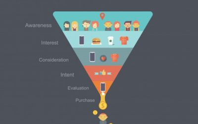 Digital Marketing Funnel Stages With Sequence